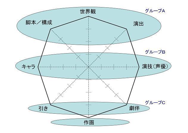レーダーチャート グループ