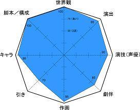 プラネテス レーダー小5