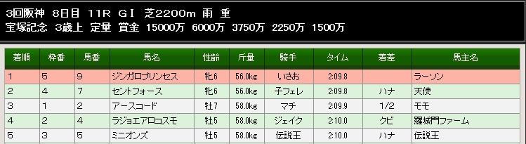 92S宝塚記念結果