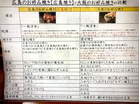 メニュー・お好み焼き比較@広島焼ののすけ