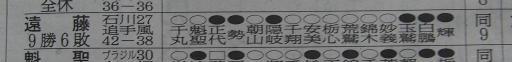 20171127・相撲15・遠藤も敢闘賞候補