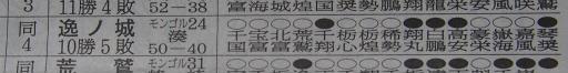 20171127・相撲13・逸ノ城は殊勲賞では
