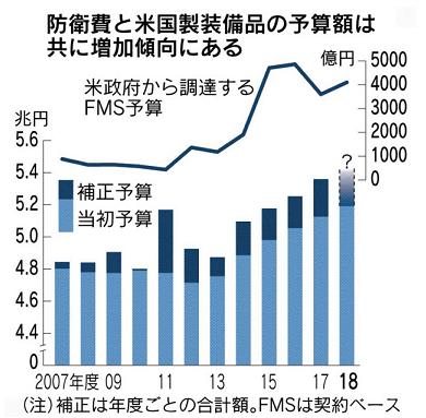 60 日経 防衛予算 過去最大