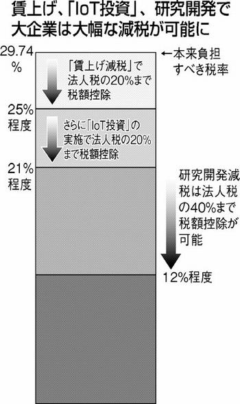 大企業は大幅減税 2017122303_01_1d[1]