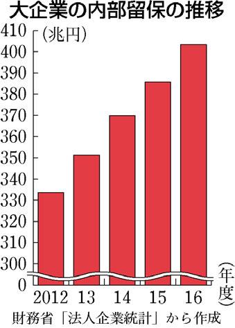 内部留保 法人企業統計