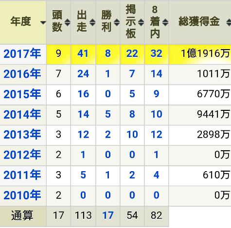 2010-2017一口成績