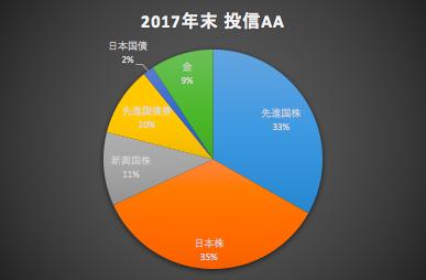 2017年末投信AA