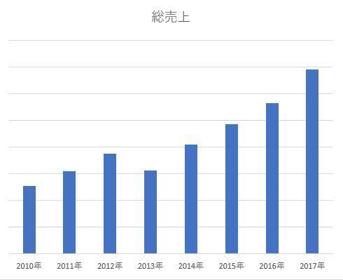 20180104_総売り上げグラフ_形だけ(笑)