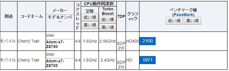 CPU比較
